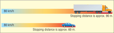 Semi-Truck-Safety-stopping-distance