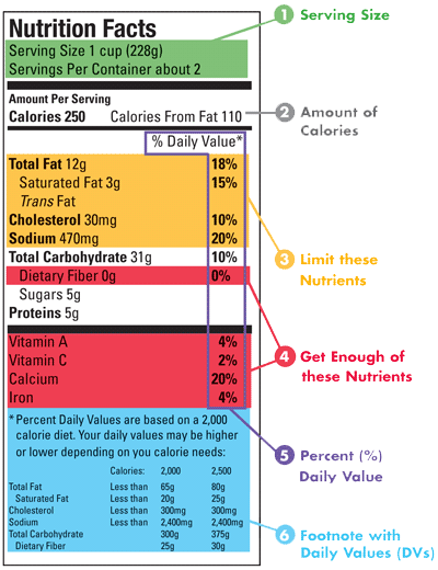 Reading Nutrition Label Tips