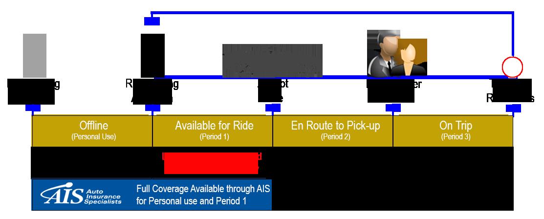 Ridesharing Insurance - Uber Insurance coverage chart