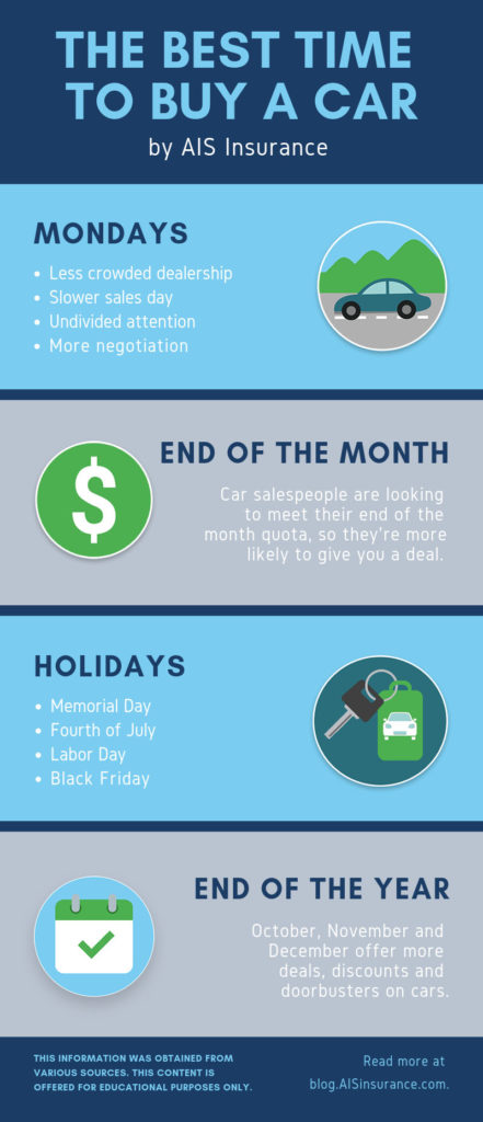 Best Time To Buy A Car Infogrpahic