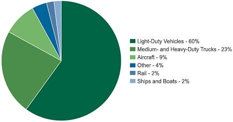 2016 U.S. Transportation Sector GHG Emissions by Source