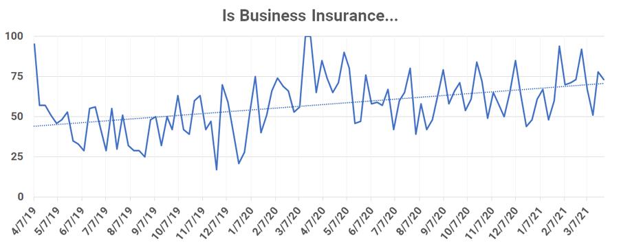 Should I Start a Business-google trends